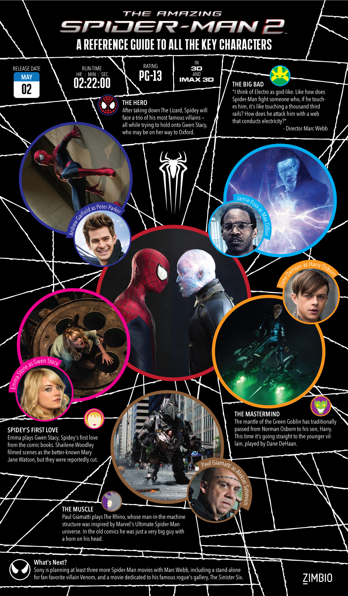 'The Amazing Spider-Man 2': A Quick-Reference Guide to All the Key Characters