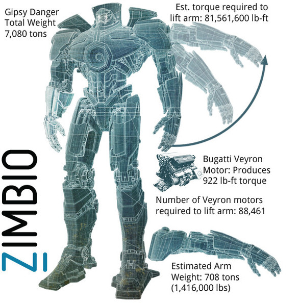 Gipsy Danger torque required to lift arm