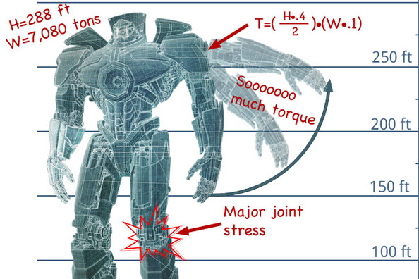 'Pacific Rim': This Is How an Engineer Sees a Jaeger ... Pacific Rim Jaeger Size